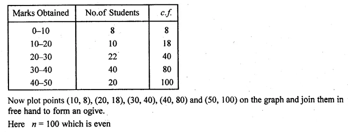 ML Aggarwal Maths for Class 10 Solutions Pdf Download Chapter 21 Measures of Central Tendency Chapter Test Q22.1