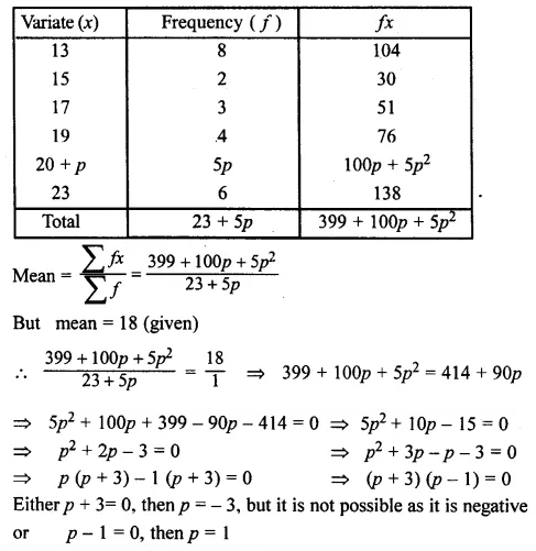 ML Aggarwal Class 10 Solutions for ICSE Maths Chapter 21 Measures of Central Tendency Chapter Test Q8.1