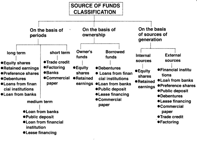 HSSlive Plus One Business Studies Chapter Wise Previous Questions Chapter 8 Sources of Business Finance 1