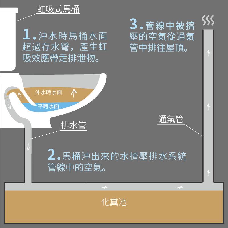 馬桶省水新希望 老舊公寓也可以裝 加拿大專利突破「3公升」限制 | 臺灣環境資訊協會-環境資訊中心