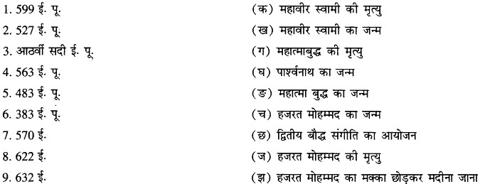 RBSE Solutions for Class 11 History Chapter 2 विश्व के प्रमुख धर्म, मजहब img1