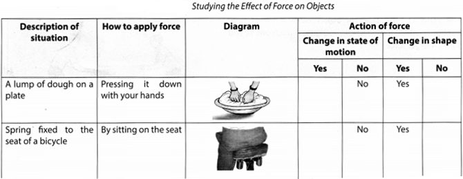Force and Pressure Class 8 Science NCERT Textbook Questions A5