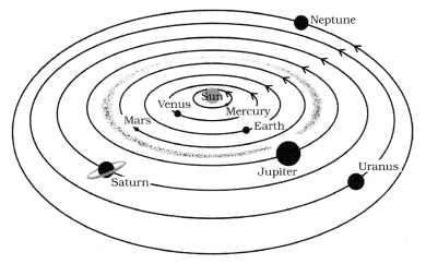 Stars and The Solar System Class 8 Science NCERT Textbook Questions Q16.1