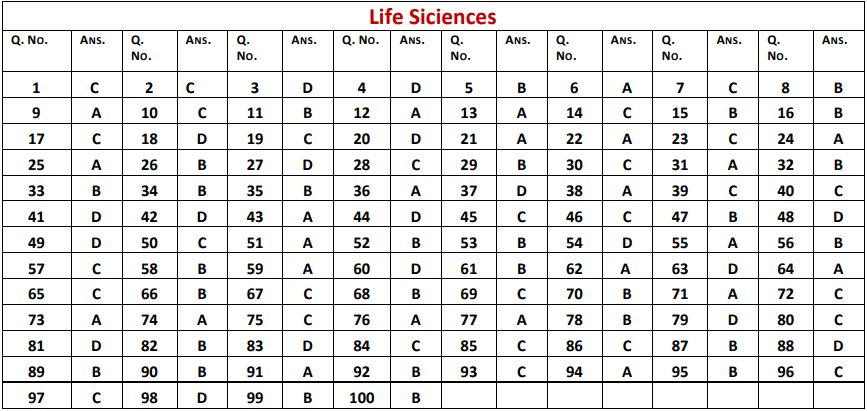HP SET Answer Key 2019 Released (Paper 1/2, All Sets