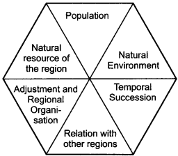RBSE Solutions for Class 12 Pratical Geography Chapter 1 Human Geography Nature and Scope 1