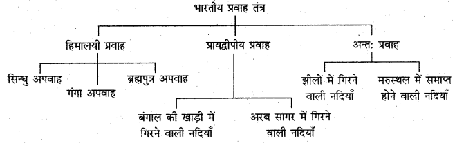 RBSE Solutions for Class 11 Indian Geography Chapter 5 भारत का जल प्रवाह तंत्र 1