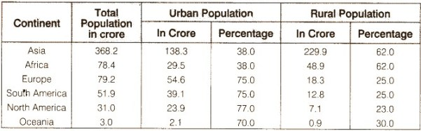 RBSE Solutions for Class 12 Geography Chapter 4 World Population Structure
