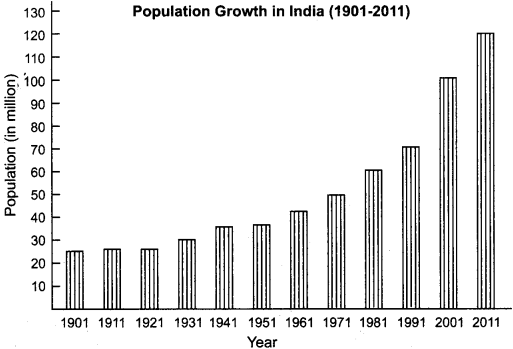 RBSE Solutions for Class 12 Geography Chapter 13 India Population Distribution, Density and Growth 7