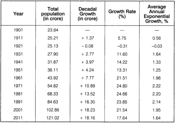 RBSE Solutions for Class 12 Geography Chapter 13 India Population Distribution, Density and Growth 6