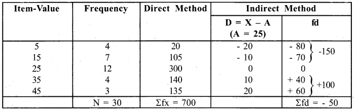 RBSE Solutions for Class 11 Economics Chapter 8 Arithmetic Mean 9