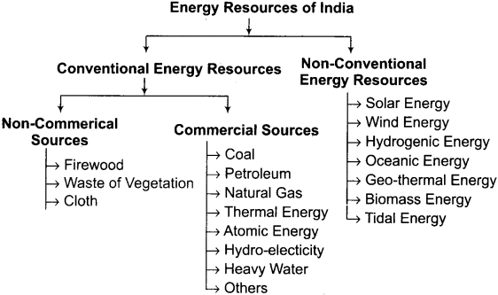 RBSE Solutions for Class 12 Geography Chapter 17 Energy Resources 2
