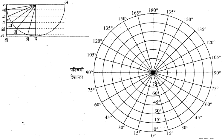RBSE Solutions for Class 11 Pratical Geography Chapter 3 प्रक्षेप 9