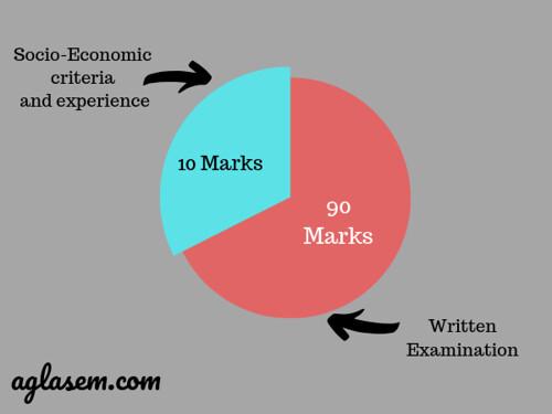 Written Exam - 90 Marks Socio-Economic Criteria and Experience - 10 Marks-min