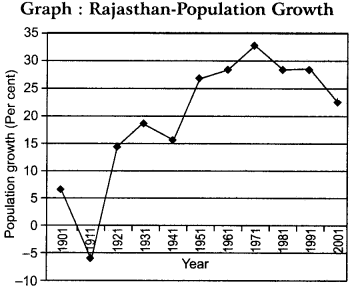 RBSE Solutions for Class 12 Geography Chapter 25 Rajasthan Population and Tribes 7