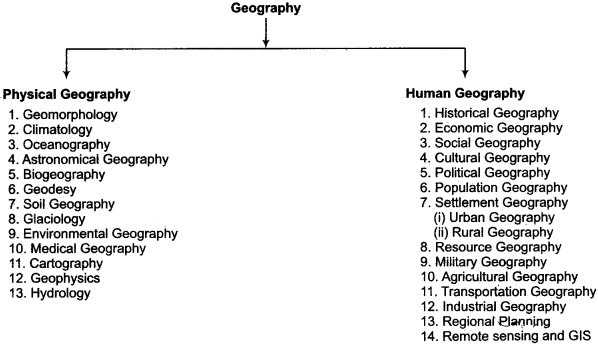 RBSE Solutions for Class 11 Physical Geography Chapter 1 Geography as a Subject 1