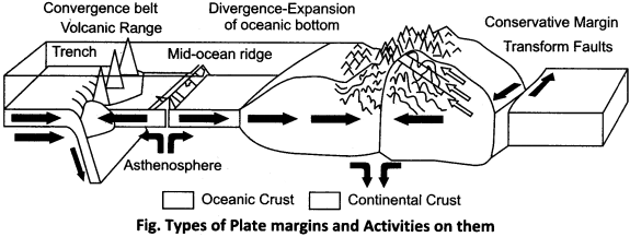 RBSE Solutions for Class 11 Physical Geography Chapter 5 Origin of Continents and Oceans 5