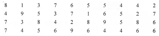 ML Aggarwal Class 6 Solutions for ICSE Maths Chapter 15 Data Handling Ex 15.1 Q3