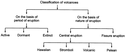 RBSE Solutions for Class 11 Physical Geography Chapter 7 Earthquakes and Volcanoes 1
