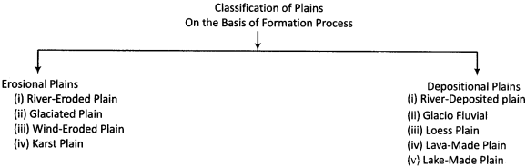 RBSE Solutions for Class 11 Physical Geography Chapter 8 Major Landforms 2