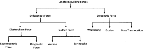 RBSE Solutions for Class 11 Physical Geography Chapter 8 Major Landforms 3