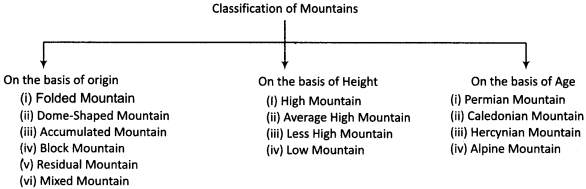 RBSE Solutions for Class 11 Physical Geography Chapter 8 Major Landforms 1