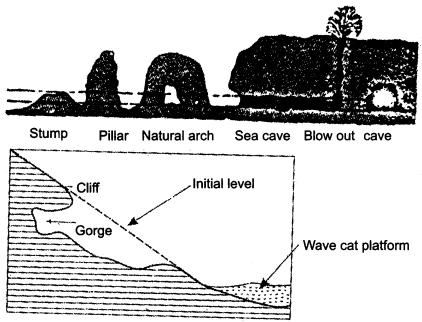 RBSE Solutions for Class 11 Physical Geography Chapter 10 Agents of Erosion 7