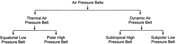 RBSE Solutions for Class 11 Physical Geography Chapter 13 Air Pressure Belts and Winds 1
