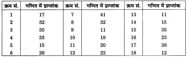 RBSE Solutions for Class 11 Economics Chapter 6 आँकड़ों का वर्गीकरण 8
