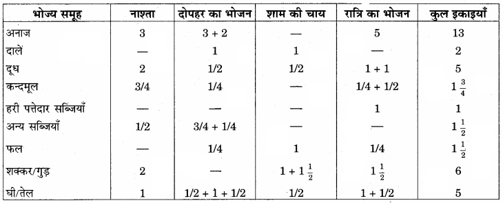 RBSE Solutions for Class 12 Home Science Chapter 13 किशोरावस्था में पोषण.png6