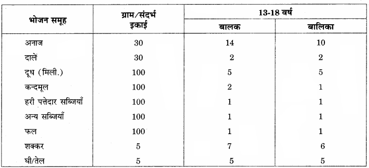 RBSE Solutions for Class 12 Home Science Chapter 13 किशोरावस्था में पोषण.png3