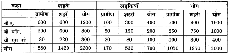 RBSE Solutions for Class 11 Economics Chapter 7 आँकड़ों का प्रस्तुतीकरण 7
