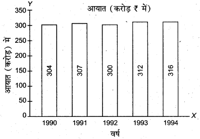 RBSE Solutions for Class 11 Economics Chapter 7 आँकड़ों का प्रस्तुतीकरण 5