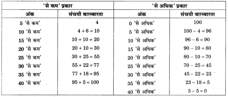 RBSE Solutions for Class 11 Economics Chapter 7 आँकड़ों का प्रस्तुतीकरण 19