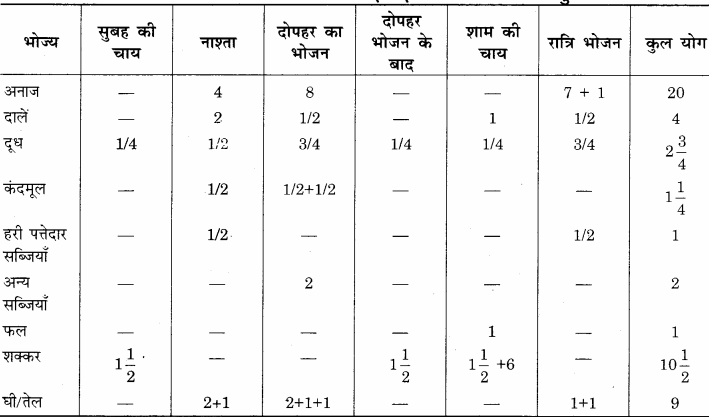 RBSE Solutions for Class 12 Home Science Chapter 14 वयस्कावस्था में पोषण 9