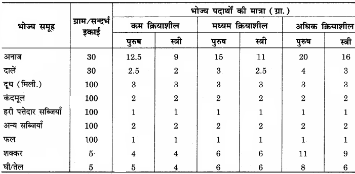 RBSE Solutions for Class 12 Home Science Chapter 14 वयस्कावस्था में पोषण 4