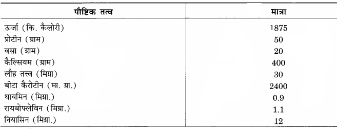 RBSE Solutions for Class 12 Home Science Chapter 16 विशिष्ट अवस्था में पोषण- गर्भावस्था.7