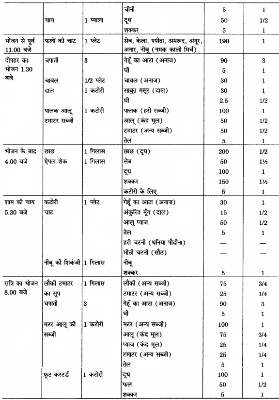 RBSE Solutions for Class 12 Home Science Chapter 16 विशिष्ट अवस्था में पोषण- गर्भावस्था.11