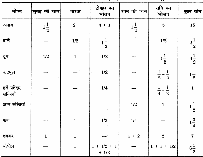 RBSE Solutions for Class 12 Home Science Chapter 14 वयस्कावस्था में पोषण 19