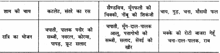 RBSE Solutions for Class 12 Home Science Chapter 14 वयस्कावस्था में पोषण 20