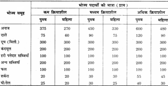 RBSE Solutions for Class 12 Home Science Chapter 14 वयस्कावस्था में पोषण 21