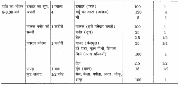 RBSE Solutions for Class 12 Home Science Chapter 14 वयस्कावस्था में पोषण 18