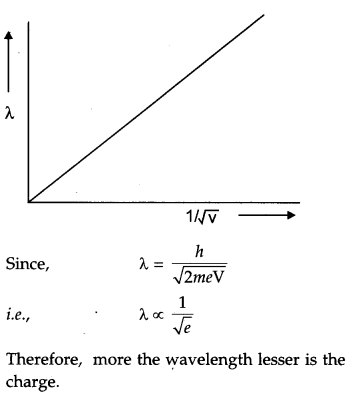 CBSE Previous Year Question Papers Class 12 Physics 2019 Delhi 114