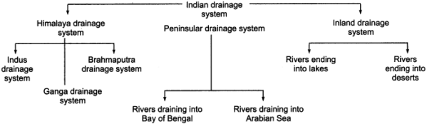 RBSE Solutions for Class 11 Indian Geography Chapter 5 Drainage System of India 1