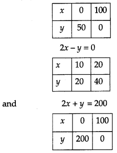 CBSE Previous Year Question Papers Class 12 Maths 2017 Outside Delhi 41