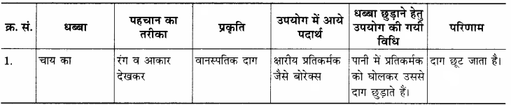 RBSE Solutions for Class 12 Home Science Chapter 25 धब्बे छुड़ाना-10