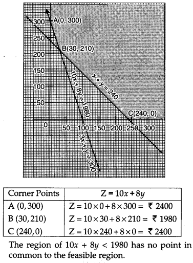 CBSE Previous Year Question Papers Class 12 Maths 2016 Outside Delhi 47