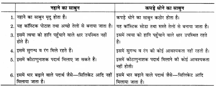 RBSE Solutions for Class 12 Home Science Chapter 26 शोधक पदार्थ-2