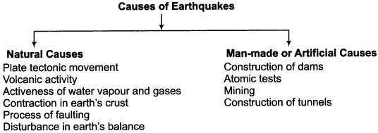 RBSE Solutions for Class 11 Indian Geography Chapter 10 Natural Disasters and Management, Earthquakes & Landslides 1