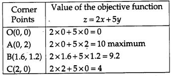 CBSE Previous Year Question Papers Class 12 Maths 2015 Delhi 67