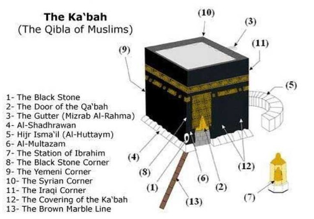2927 13 Sights of Holy Kaaba you should know about